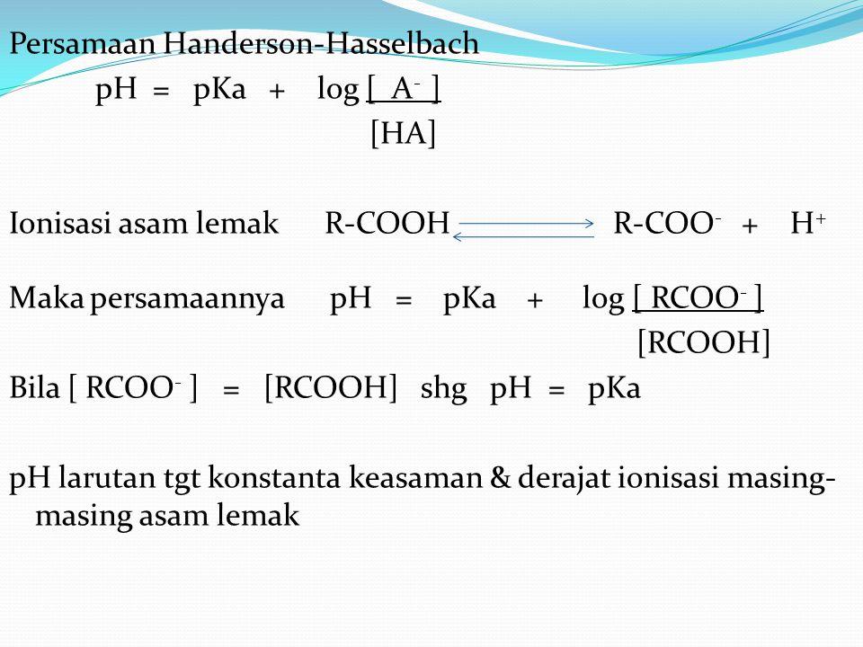 Persamaan Handerson-Hasselbach pH = pKa + log [ A- ] [HA] Ionisasi asam lemak R-COOH R-COO- + H+ Maka persamaannya pH = pKa + log [ RCOO- ] [RCOOH] Bila [ RCOO- ] = [RCOOH] shg pH = pKa pH larutan tgt konstanta keasaman & derajat ionisasi masing-masing asam lemak